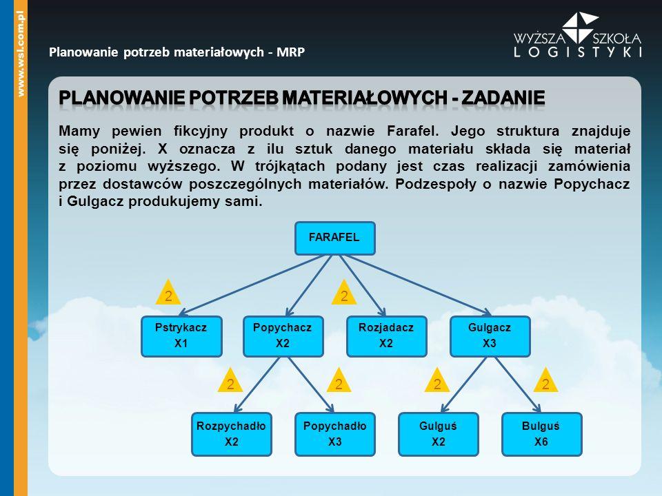 Planowanie potrzeb materiałowych - MRP FARAFEL Pstrykacz X1 Popychacz X2 Rozpychadło X2 Popychadło X3 Rozjadacz X2 Gulgacz X3 Gulguś X2 Bulguś X6 2 2 222 2