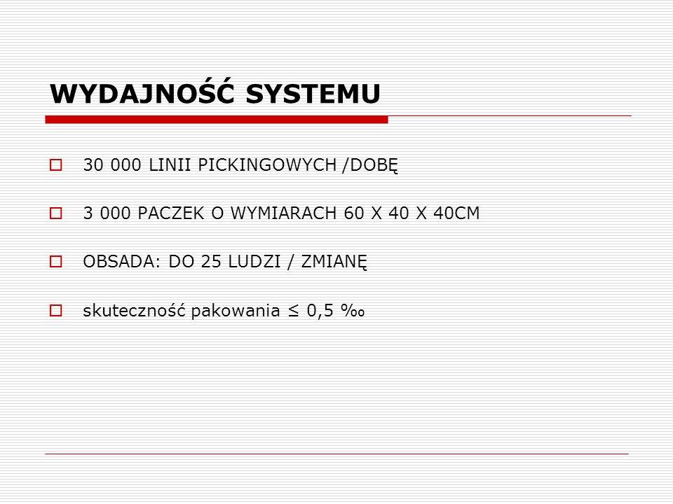 WYDAJNOŚĆ SYSTEMU 30 000 LINII PICKINGOWYCH /DOBĘ 3 000 PACZEK O WYMIARACH 60 X 40 X 40CM OBSADA: DO 25 LUDZI / ZMIANĘ skuteczność pakowania 0,5