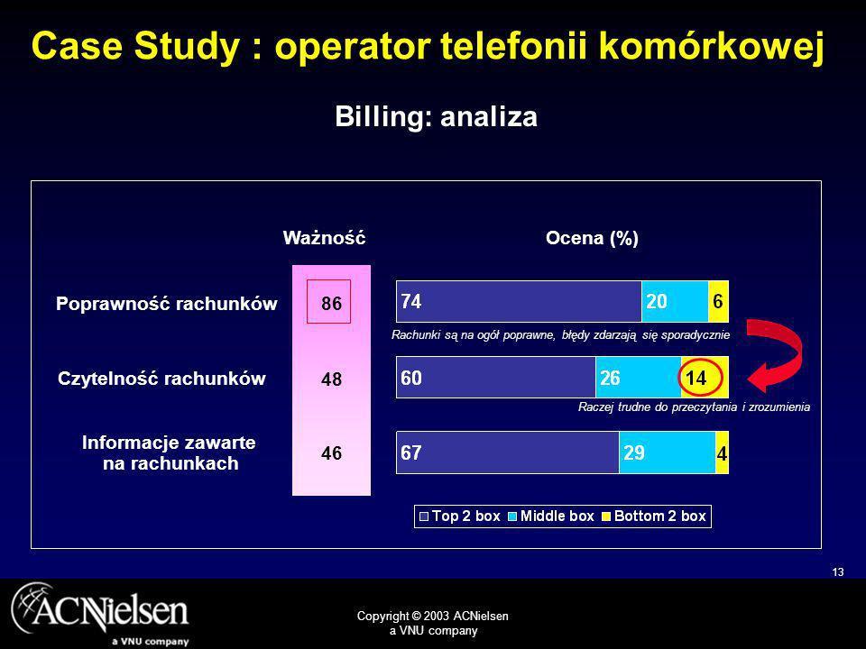 13 Copyright © 2003 ACNielsen a VNU company 48 86 46 Czytelność rachunków Poprawność rachunków Informacje zawarte na rachunkach Rachunki są na ogół poprawne, błędy zdarzają się sporadycznie Raczej trudne do przeczytania i zrozumienia Billing: analiza Case Study : operator telefonii komórkowej WażnośćOcena (%)