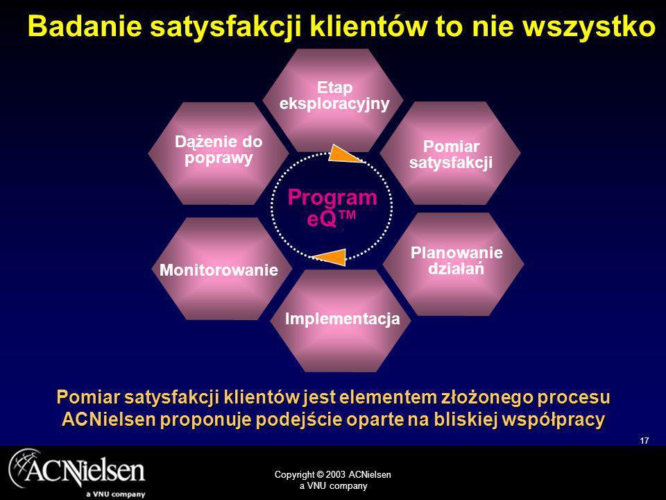 17 Copyright © 2003 ACNielsen a VNU company Badanie satysfakcji klientów to nie wszystko Dążenie do poprawy Etap eksploracyjny Implementacja Planowanie działań Monitorowanie Pomiar satysfakcji Program eQ Pomiar satysfakcji klientów jest elementem złożonego procesu ACNielsen proponuje podejście oparte na bliskiej współpracy