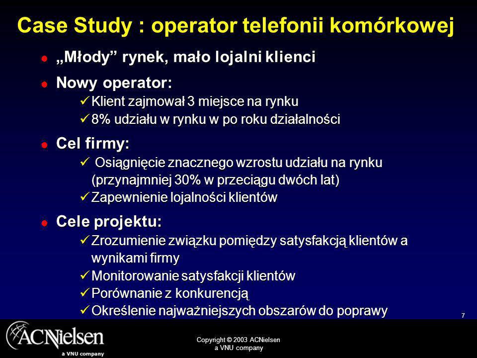 8 Copyright © 2003 ACNielsen a VNU company eQ Index KlientKonkurent A 75 61 Zaangażowanie 9 81 74 4 Zagrożenie Ogólna ocena Konkurent B 83 80 2 Case Study : operator telefonii komórkowej Słaba pozycja firmy w porównaniu z konkurencją