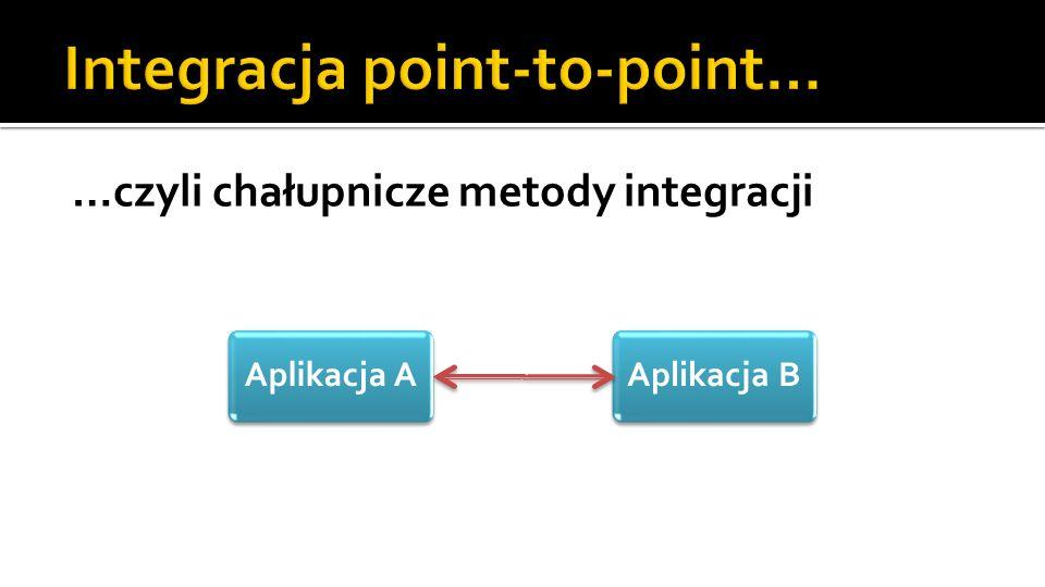 …czyli chałupnicze metody integracji Aplikacja AAplikacja B
