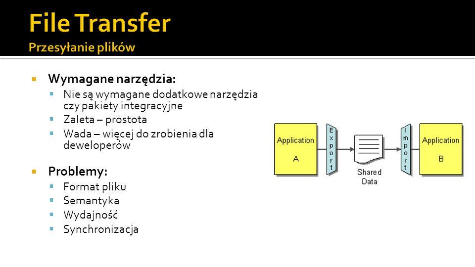 Wymagane narzędzia: Nie są wymagane dodatkowe narzędzia czy pakiety integracyjne Zaleta – prostota Wada – więcej do zrobienia dla deweloperów Problemy