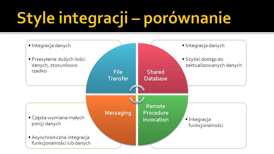 Integracja funkcjonalności Częsta wymiana małych porcji danych Asynchroniczna integracja funkcjonalności lub danych Integracja danych Szybki dostęp do