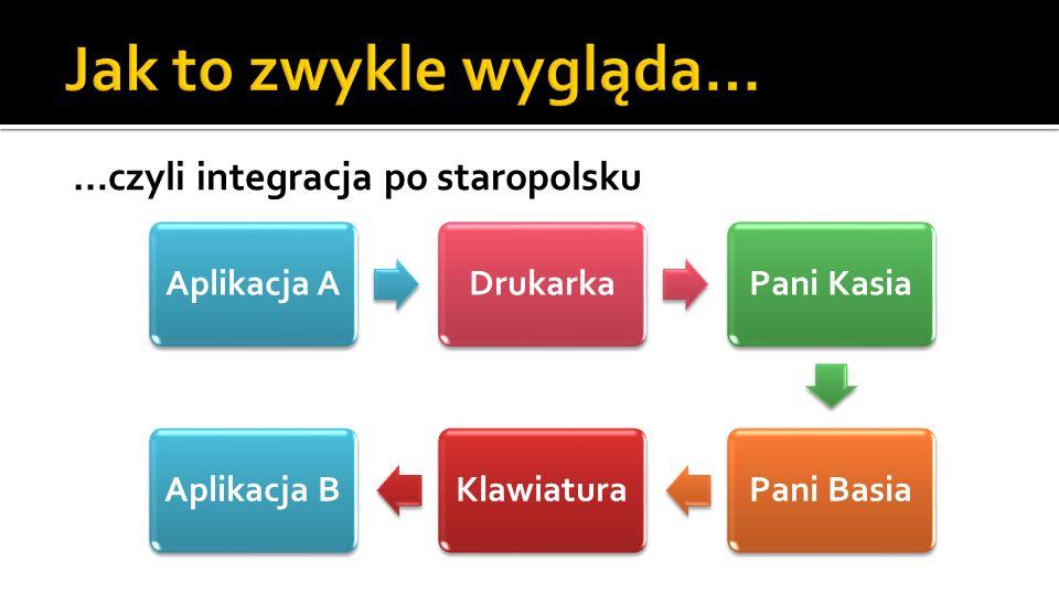…czyli integracja po staropolsku Aplikacja ADrukarkaPani KasiaPani BasiaKlawiaturaAplikacja B