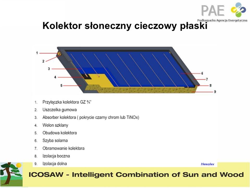 Kolektor słoneczny cieczowy płaski