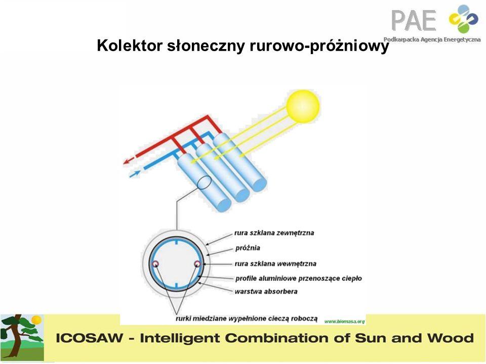 Kolektor słoneczny rurowo-próżniowy
