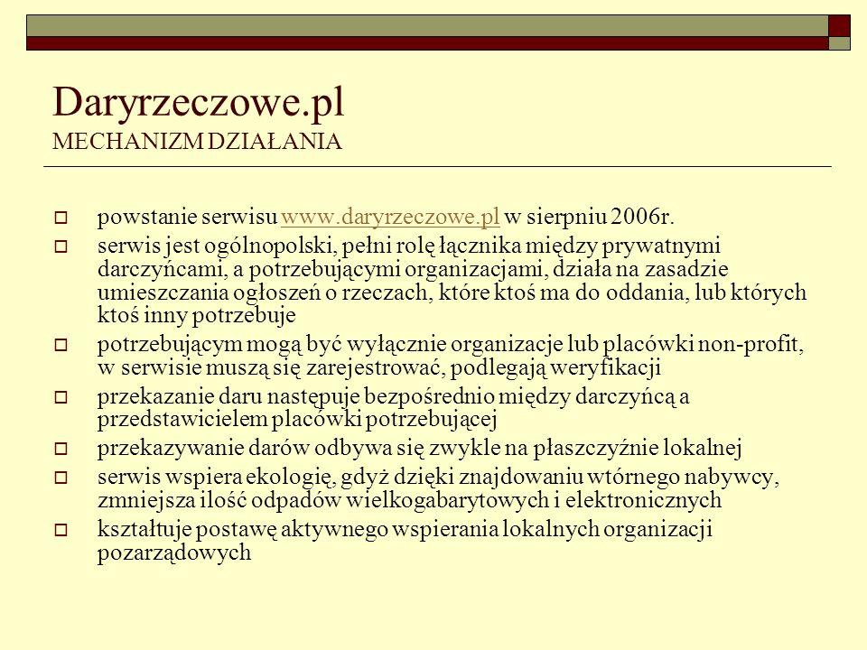 Daryrzeczowe.pl MECHANIZM DZIAŁANIA powstanie serwisu www.daryrzeczowe.pl w sierpniu 2006r.www.daryrzeczowe.pl serwis jest ogólnopolski, pełni rolę łącznika między prywatnymi darczyńcami, a potrzebującymi organizacjami, działa na zasadzie umieszczania ogłoszeń o rzeczach, które ktoś ma do oddania, lub których ktoś inny potrzebuje potrzebującym mogą być wyłącznie organizacje lub placówki non-profit, w serwisie muszą się zarejestrować, podlegają weryfikacji przekazanie daru następuje bezpośrednio między darczyńcą a przedstawicielem placówki potrzebującej przekazywanie darów odbywa się zwykle na płaszczyźnie lokalnej serwis wspiera ekologię, gdyż dzięki znajdowaniu wtórnego nabywcy, zmniejsza ilość odpadów wielkogabarytowych i elektronicznych kształtuje postawę aktywnego wspierania lokalnych organizacji pozarządowych