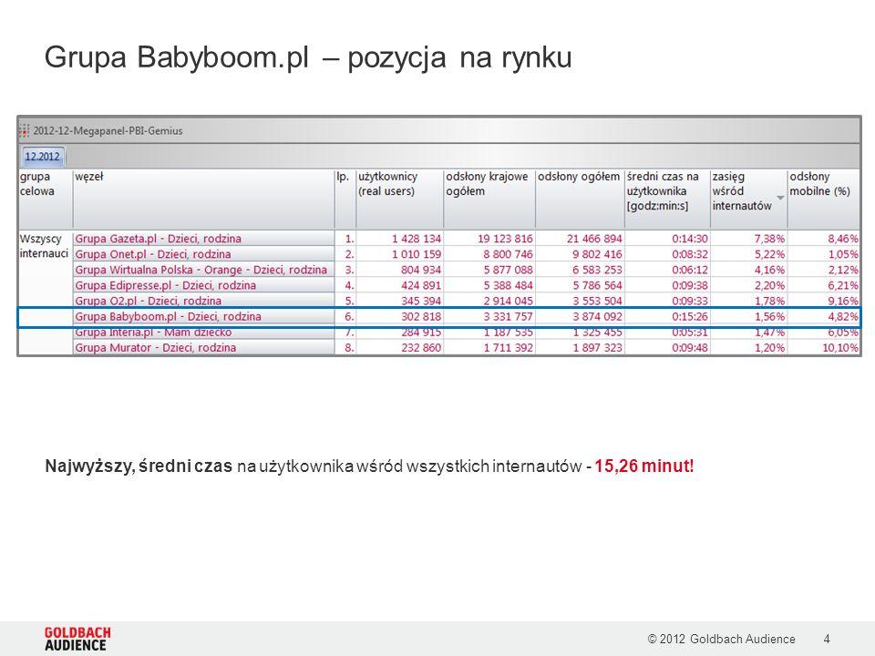 © 2012 Goldbach Audience4 Najwyższy, średni czas na użytkownika wśród wszystkich internautów - 15,26 minut! Grupa Babyboom.pl – pozycja na rynku
