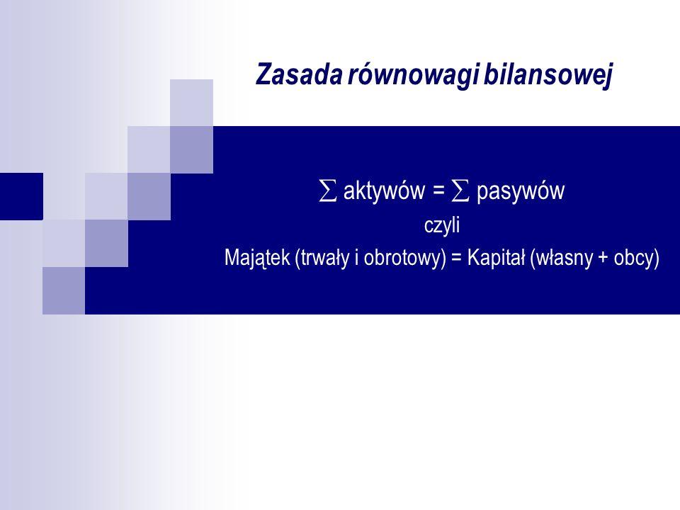 Zasada równowagi bilansowej aktywów = pasywów czyli Majątek (trwały i obrotowy) = Kapitał (własny + obcy)