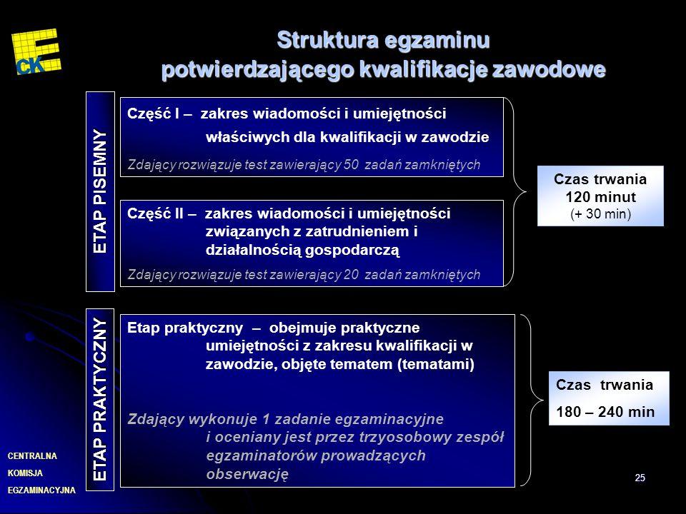 EGZAMINACYJNA CENTRALNA KOMISJA 25 Struktura egzaminu potwierdzającego kwalifikacje zawodowe Część II – zakres wiadomości i umiejętności związanych z