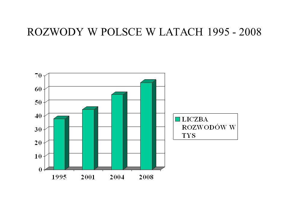 ROZWODY W POLSCE W LATACH 1995 - 2008