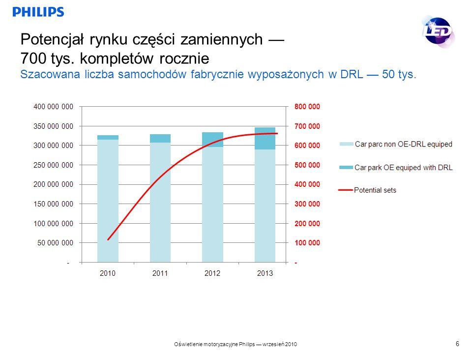 Oświetlenie motoryzacyjne Philips wrzesień 2010 Profile konsumentów