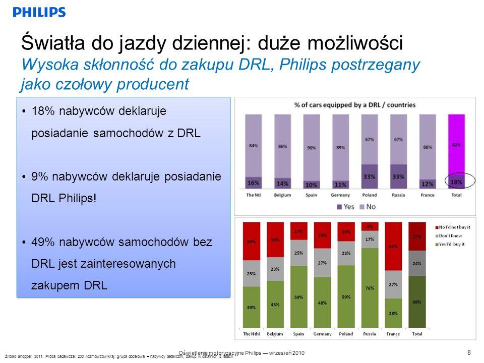 Oświetlenie motoryzacyjne Philips wrzesień 2010 Kanały postrzegane jako główne: Internet i mechanicy Internet, warsztaty i sprzedawcy części do montażu fabrycznego to najważniejsze kanały sprzedaży (74% całości) Hipermarkety nie nadają się do sprzedawania świateł do jazdy dziennej Internet, warsztaty i sprzedawcy części do montażu fabrycznego to najważniejsze kanały sprzedaży (74% całości) Hipermarkety nie nadają się do sprzedawania świateł do jazdy dziennej Gdzie klienci spodziewają się znaleźć te produkty.