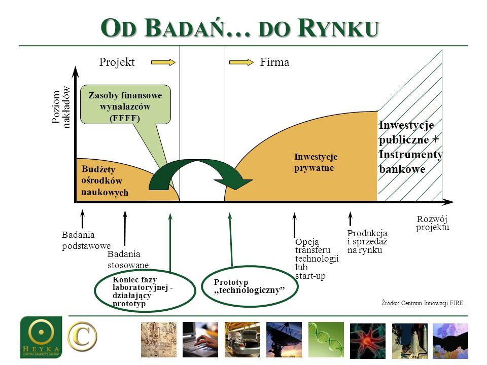 O D B ADAŃ … DO R YNKU Zasoby finansowe wynalazców (FFFF) Budżety ośrodków naukowych Badania stosowane Badania podstawowe Koniec fazy laboratoryjnej -
