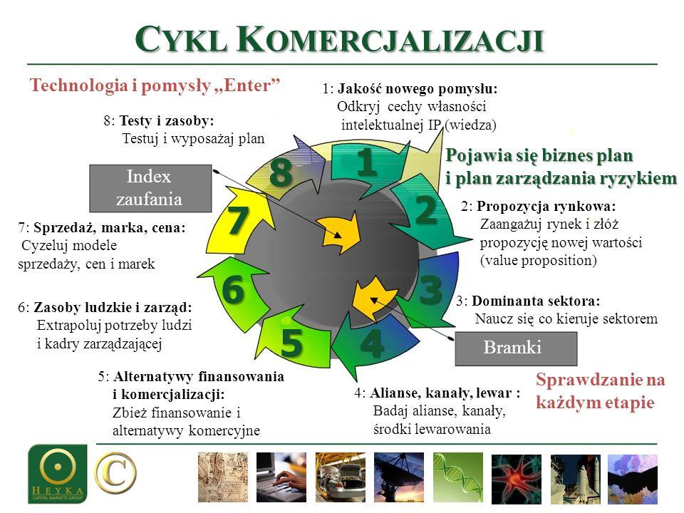 C YKL K OMERCJALIZACJI 1 4 3 2 7 5 6 8 Index zaufania Bramki 1: Jakość nowego pomysłu: Odkryj cechy własności intelektualnej IP (wiedza) 2: Propozycja
