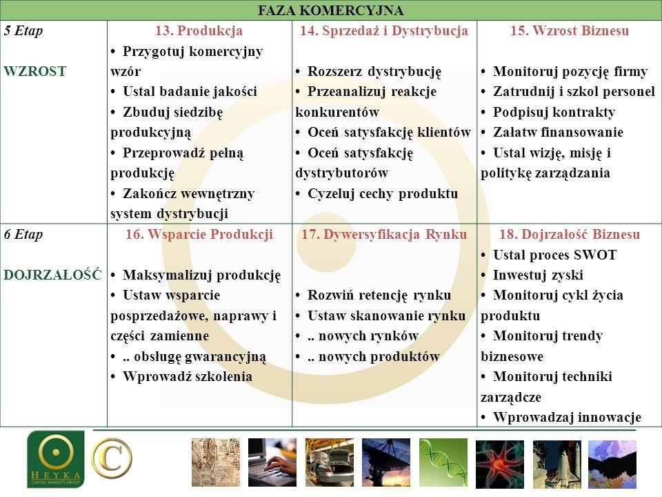 FAZA KOMERCYJNA 5 Etap WZROST 13. Produkcja Przygotuj komercyjny wzór Ustal badanie jakości Zbuduj siedzibę produkcyjną Przeprowadź pełną produkcję Za