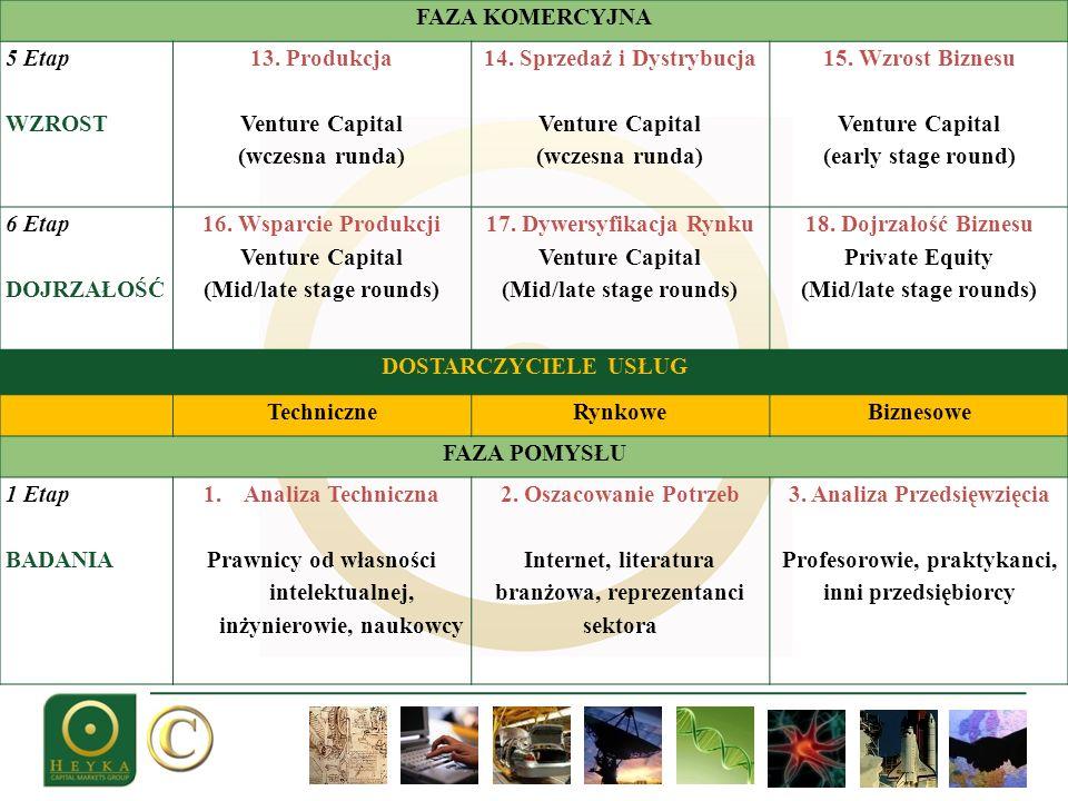 FAZA KOMERCYJNA 5 Etap WZROST 13. Produkcja Venture Capital (wczesna runda) 14. Sprzedaż i Dystrybucja Venture Capital (wczesna runda) 15. Wzrost Bizn