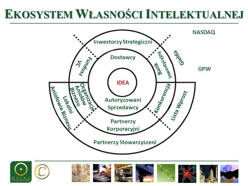 C YKL K OMERCJALIZACJI 1 4 3 2 7 5 6 8 Index zaufania Bramki 1: Jakość nowego pomysłu: Odkryj cechy własności intelektualnej IP (wiedza) 2: Propozycja rynkowa: Zaangażuj rynek i złóż propozycję nowej wartości (value proposition) 3: Dominanta sektora: Naucz się co kieruje sektorem 4: Alianse, kanały, lewar : Badaj alianse, kanały, środki lewarowania 5: Alternatywy finansowania i komercjalizacji: Zbież finansowanie i alternatywy komercyjne 7: Sprzedaż, marka, cena: Cyzeluj modele sprzedaży, cen i marek 8: Testy i zasoby: Testuj i wyposażaj plan 6: Zasoby ludzkie i zarząd: Extrapoluj potrzeby ludzi i kadry zarządzającej Technologia i pomysły Enter Pojawia się biznes plan i plan zarządzania ryzykiem Sprawdzanie na każdym etapie