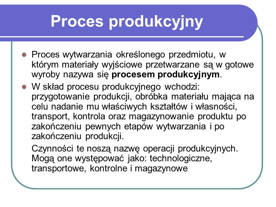 Proces wytwarzania określonego przedmiotu, w którym materiały wyjściowe przetwarzane są w gotowe wyroby nazywa się procesem produkcyjnym. W skład proc
