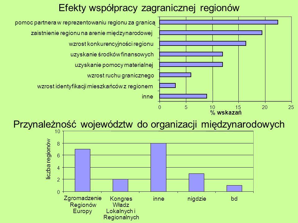0510152025 inne wzrost identyfikacji mieszkańców z regionem wzrost ruchu granicznego uzyskanie pomocy materialnej uzyskanie środków finansowych wzrost konkurencyjności regionu zaistnienie regionu na arenie międzynarodowej pomoc partnera w reprezentowaniu regionu za granicą % wskazań Efekty współpracy zagranicznej regionów 0 2 4 6 8 10 Zgromadzenie Regionów Europy Kongres Władz Lokalnych i Regionalnych innenigdziebd liczba regionów Przynależność województw do organizacji międzynarodowych