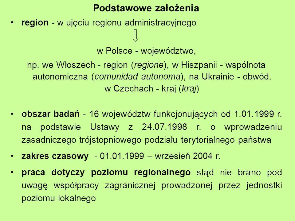 Podstawowe założenia region - w ujęciu regionu administracyjnego w Polsce - województwo, np.