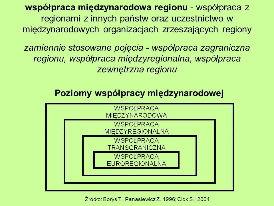 współpraca międzynarodowa regionu - współpraca z regionami z innych państw oraz uczestnictwo w międzynarodowych organizacjach zrzeszających regiony zamiennie stosowane pojęcia - współpraca zagraniczna regionu, współpraca międzyregionalna, współpraca zewnętrzna regionu Poziomy współpracy międzynarodowej Źródło: Borys T., Panasiewicz Z.,1996; Ciok S., 2004