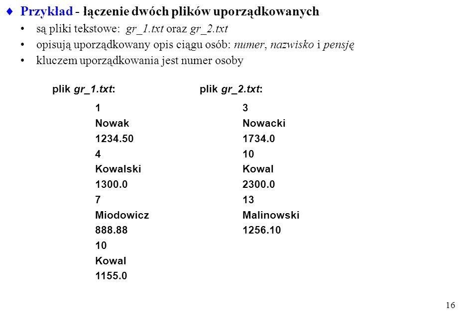 16 Przykład - łączenie dwóch plików uporządkowanych są pliki tekstowe: gr_1.txt oraz gr_2.txt opisują uporządkowany opis ciągu osób: numer, nazwisko i pensję kluczem uporządkowania jest numer osoby plik gr_1.txt: 1 Nowak 1234.50 4 Kowalski 1300.0 7 Miodowicz 888.88 10 Kowal 1155.0 plik gr_2.txt: 3 Nowacki 1734.0 10 Kowal 2300.0 13 Malinowski 1256.10