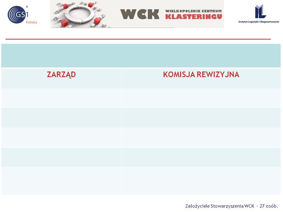 ŚREDNIO - NISKA innowacyjność regionu wielkopolski Źródło: Innovation performance of 190 European regions (http://europa.eu/rapid/press-release_MEMO-12-834_en.htm Region Wielkopolski w Europie