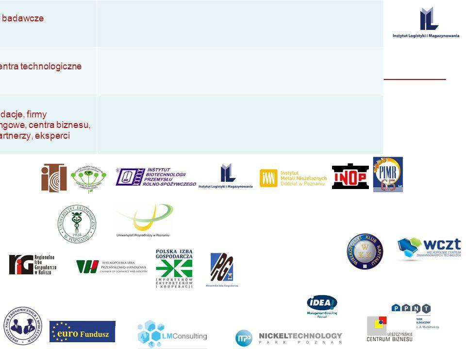 ,,, Potencjał WCK Uczelnie wyższe instytuty badawcze parki i centra technologiczne izby, fundacje, firmy konsultingowe, centra biznesu, kluby, partner