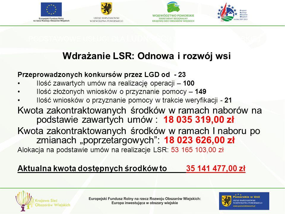 PODSTAWOWE USŁUGI DLA LUDNOŚCI I GOSPODARKI WIEJSKIEJ Wdrażanie LSR: Odnowa i rozwój wsi Przeprowadzonych konkursów przez LGD od - 23 Ilość zawartych umów na realizację operacji – 100 Ilość złożonych wniosków o przyznanie pomocy – 149 Ilość wniosków o przyznanie pomocy w trakcie weryfikacji - 21 Kwota zakontraktowanych środków w ramach naborów na podstawie zawartych umów : 18 035 319,00 zł Kwota zakontraktowanych środków w ramach I naboru po zmianach poprzetargowych: 18 023 626,00 zł Alokacja na podstawie umów na realizacje LSR: 53 165 103,00 zł Aktualna kwota dostępnych środków to 35 141 477,00 zł