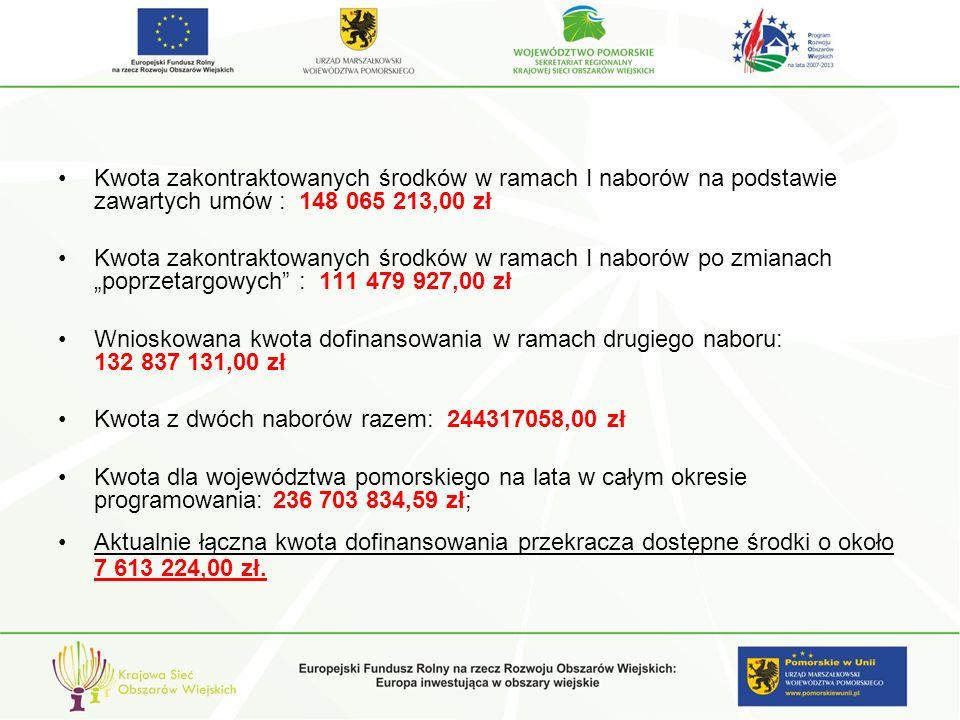 Kwota zakontraktowanych środków w ramach I naborów na podstawie zawartych umów : 148 065 213,00 zł Kwota zakontraktowanych środków w ramach I naborów po zmianach poprzetargowych : 111 479 927,00 zł Wnioskowana kwota dofinansowania w ramach drugiego naboru: 132 837 131,00 zł Kwota z dwóch naborów razem: 244317058,00 zł Kwota dla województwa pomorskiego na lata w całym okresie programowania: 236 703 834,59 zł; Aktualnie łączna kwota dofinansowania przekracza dostępne środki o około 7 613 224,00 zł.
