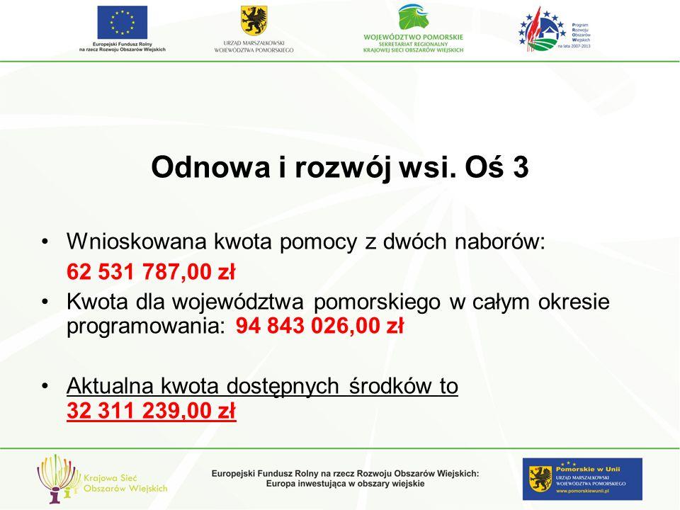 Odnowa i rozwój wsi.