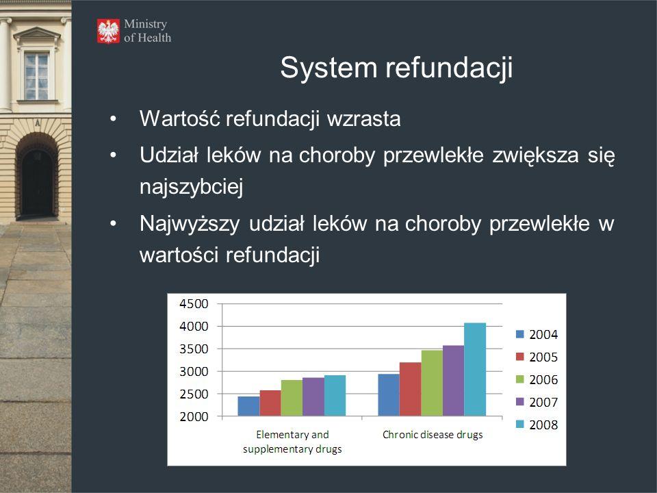 System refundacji Wartość refundacji wzrasta Udział leków na choroby przewlekłe zwiększa się najszybciej Najwyższy udział leków na choroby przewlekłe