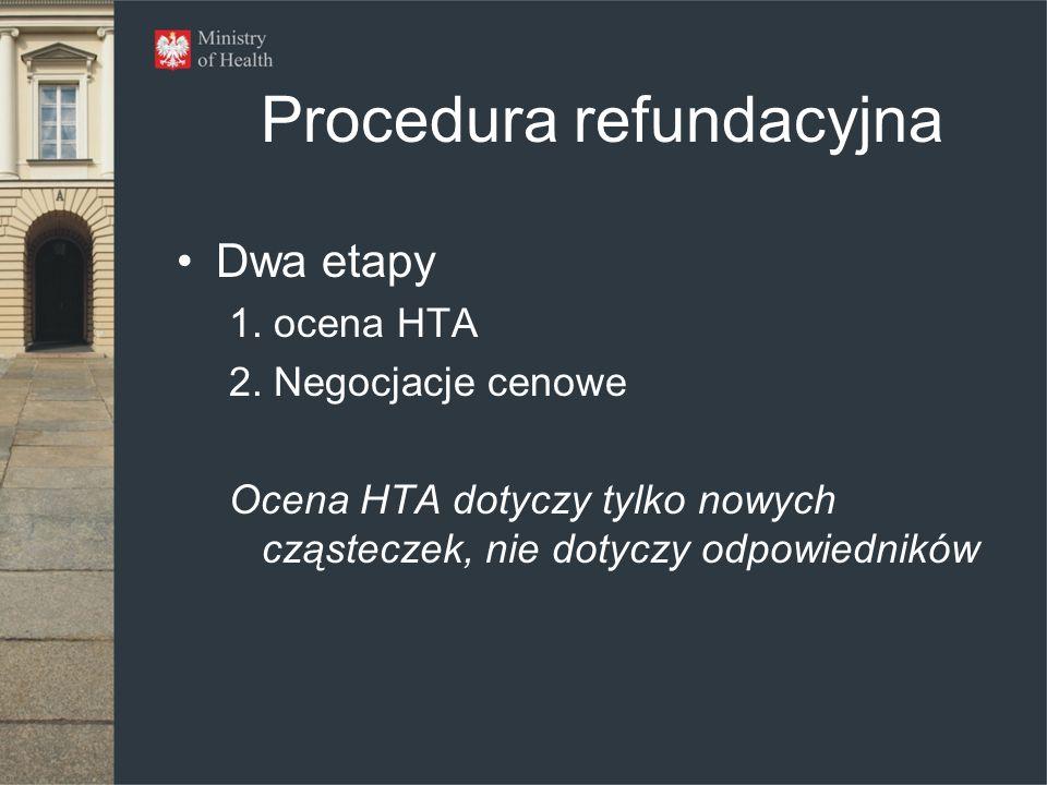 Procedura refundacyjna Dwa etapy 1. ocena HTA 2. Negocjacje cenowe Ocena HTA dotyczy tylko nowych cząsteczek, nie dotyczy odpowiedników
