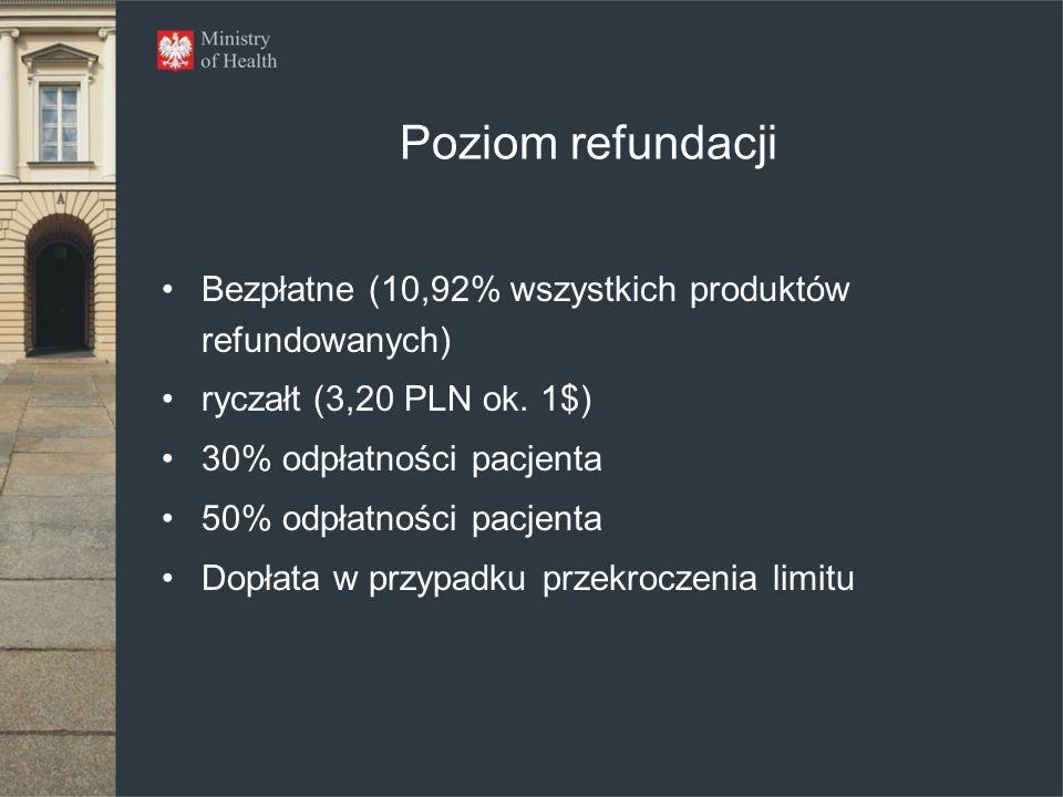 Poziom refundacji Bezpłatne (10,92% wszystkich produktów refundowanych) ryczałt (3,20 PLN ok. 1$) 30% odpłatności pacjenta 50% odpłatności pacjenta Do