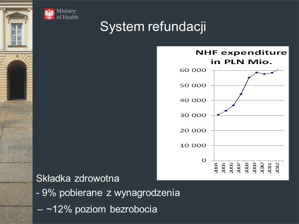 System refundacji Składka zdrowotna - 9% pobierane z wynagrodzenia –~12% poziom bezrobocia