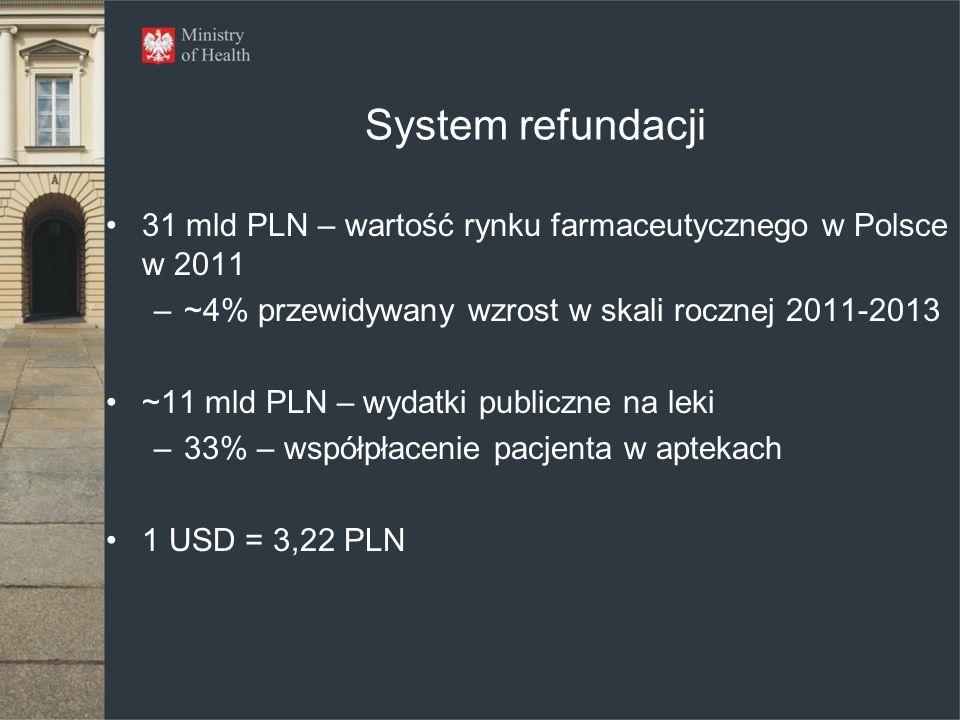 System refundacji 31 mld PLN – wartość rynku farmaceutycznego w Polsce w 2011 –~4% przewidywany wzrost w skali rocznej 2011-2013 ~11 mld PLN – wydatki publiczne na leki –33% – współpłacenie pacjenta w aptekach 1 USD = 3,22 PLN