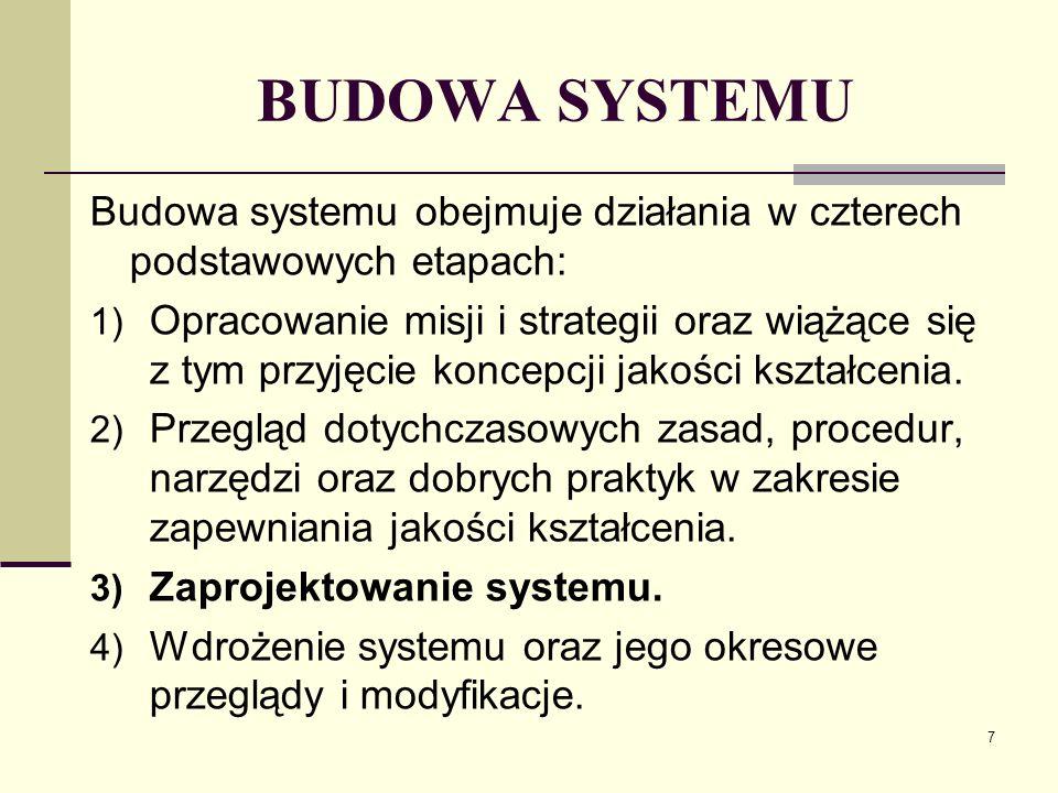 BUDOWA SYSTEMU Budowa systemu obejmuje działania w czterech podstawowych etapach: 1) Opracowanie misji i strategii oraz wiążące się z tym przyjęcie koncepcji jakości kształcenia.