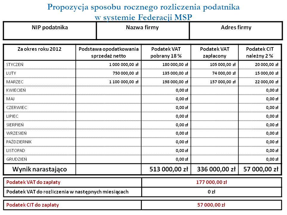 Propozycja sposobu rocznego rozliczenia podatnika w systemie Federacji MSP