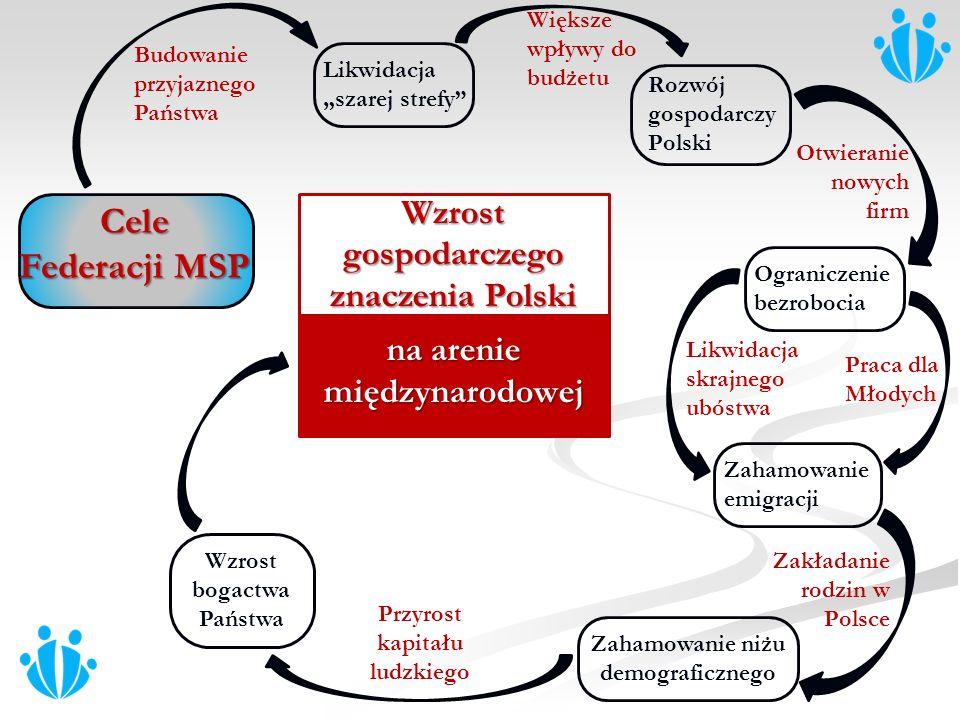 Rozwój gospodarczy Polski Ograniczenie bezrobocia Zahamowanie emigracji Zahamowanie niżu demograficznego Budowanie przyjaznego Państwa Otwieranie nowy