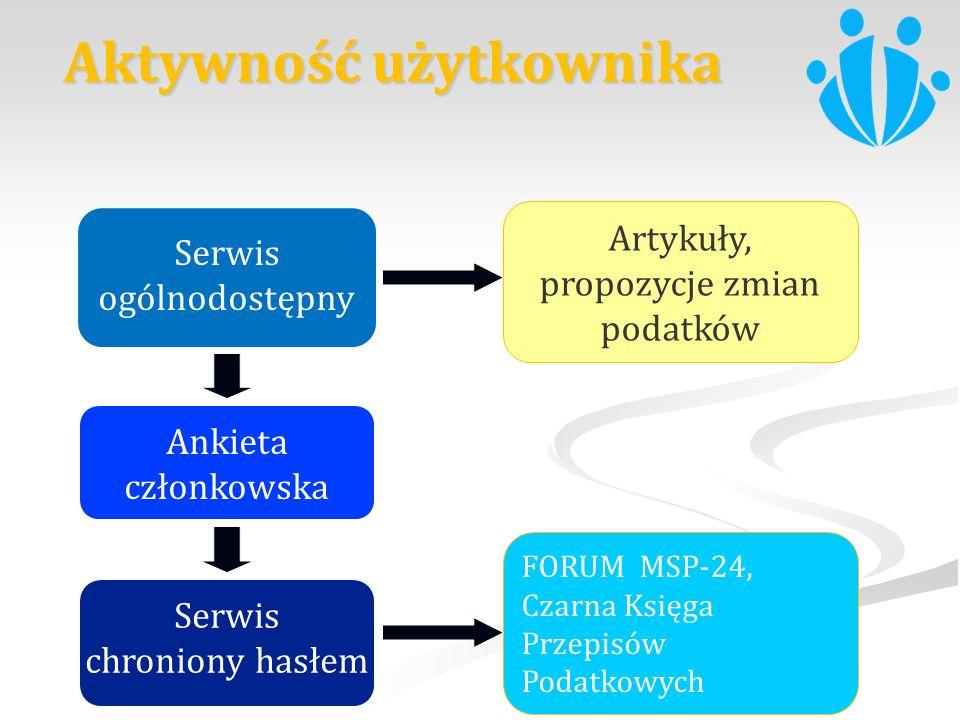 Artykuły, propozycje zmian podatków FORUM MSP-24, Czarna Księga Przepisów Podatkowych Ankieta członkowska Aktywność użytkownika Serwis ogólnodostępny