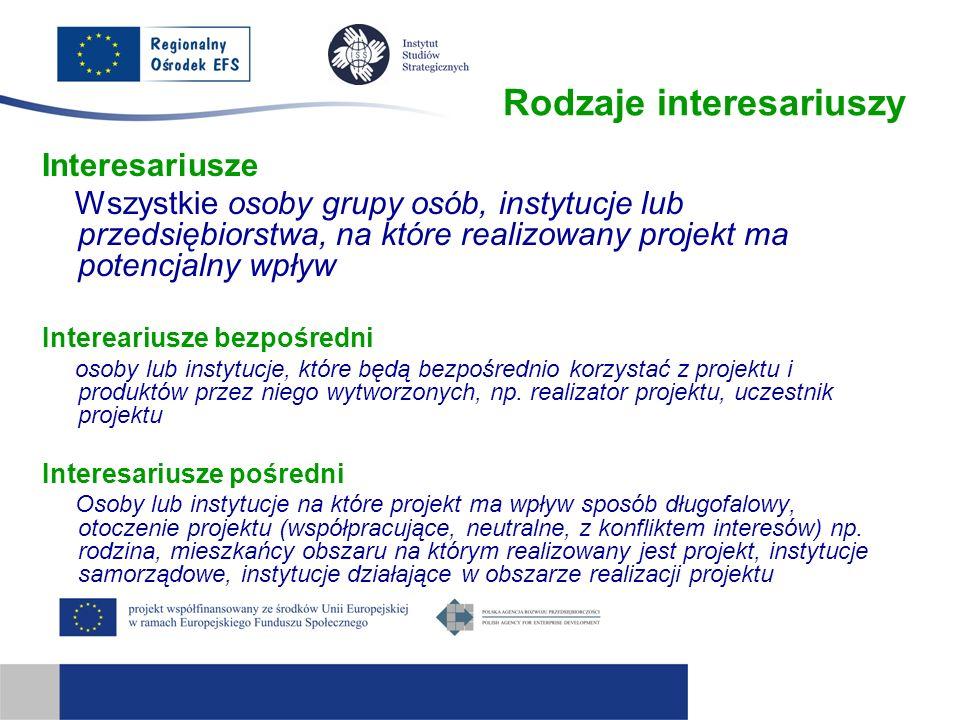 Rodzaje interesariuszy Interesariusze Wszystkie osoby grupy osób, instytucje lub przedsiębiorstwa, na które realizowany projekt ma potencjalny wpływ I
