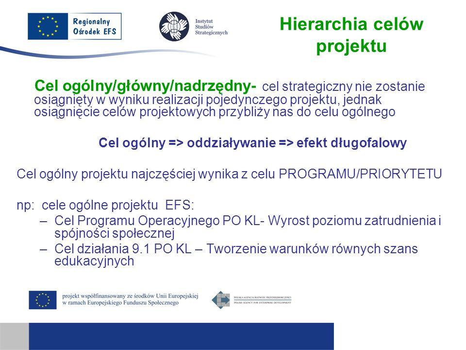 Hierarchia celów projektu Cel ogólny/główny/nadrzędny- cel strategiczny nie zostanie osiągnięty w wyniku realizacji pojedynczego projektu, jednak osią