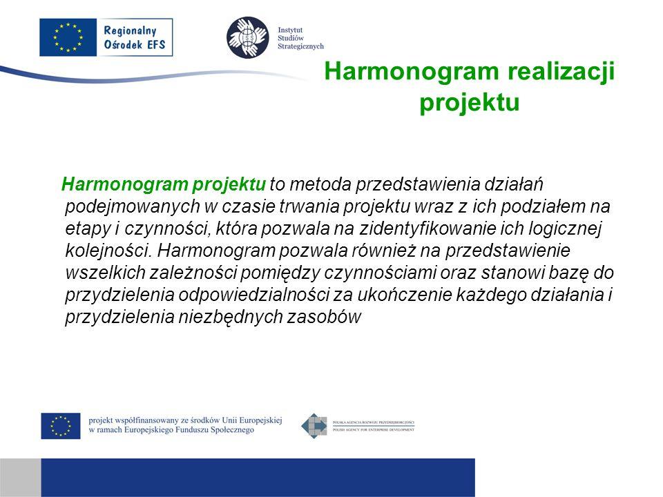 Harmonogram realizacji projektu Harmonogram projektu to metoda przedstawienia działań podejmowanych w czasie trwania projektu wraz z ich podziałem na