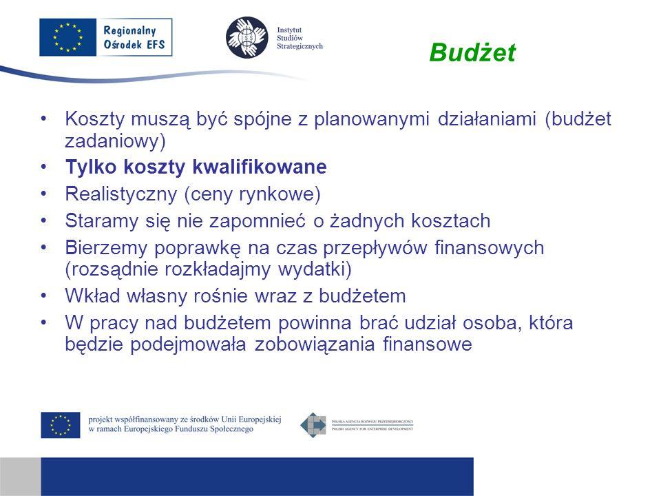 Budżet Koszty muszą być spójne z planowanymi działaniami (budżet zadaniowy) Tylko koszty kwalifikowane Realistyczny (ceny rynkowe) Staramy się nie zap