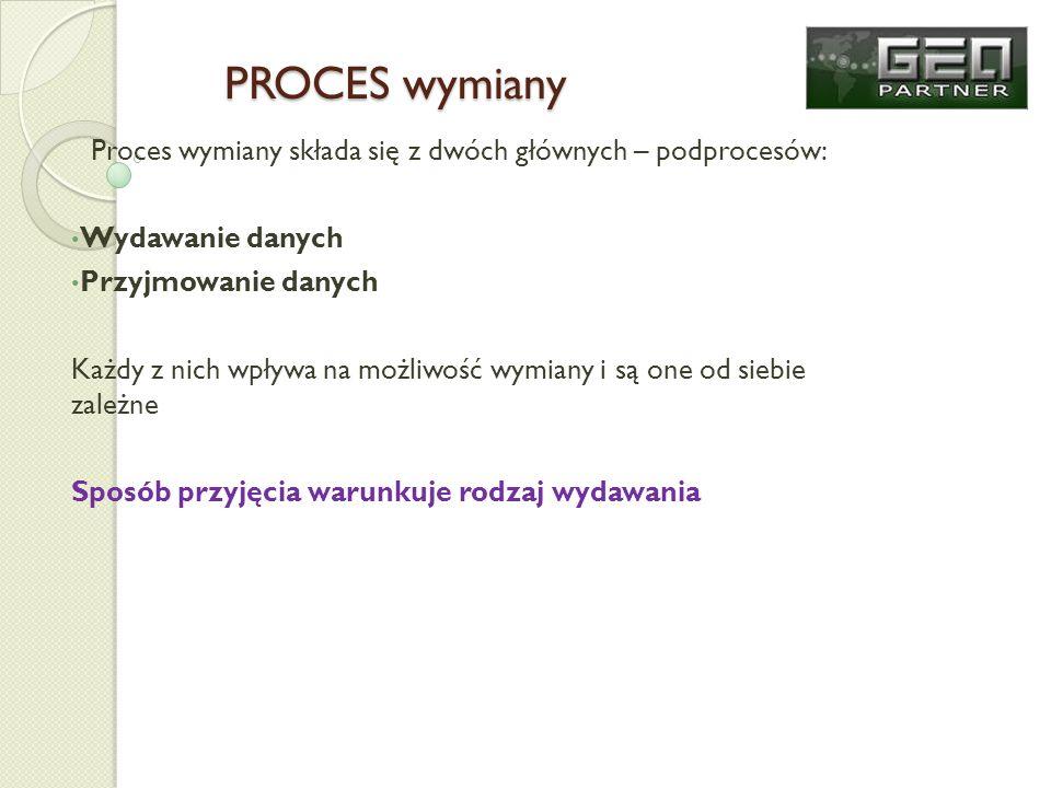 PROCES wymiany Proces wymiany składa się z dwóch głównych – podprocesów: Wydawanie danych Przyjmowanie danych Każdy z nich wpływa na możliwość wymiany