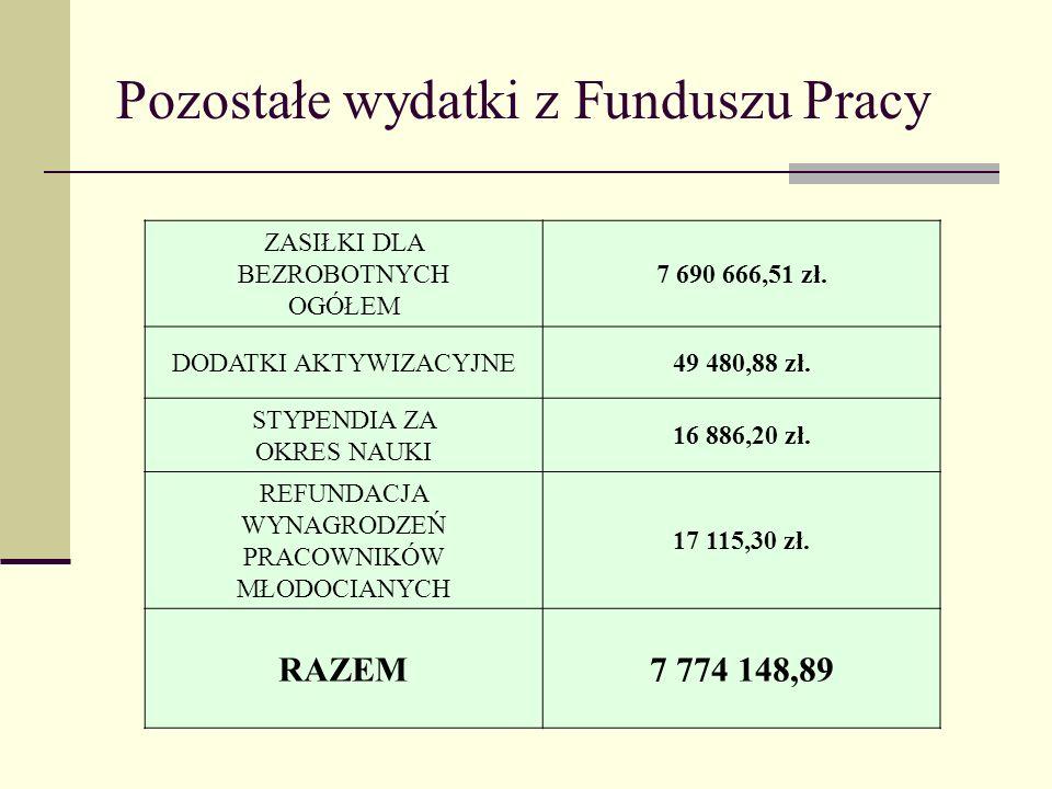 Pozostałe wydatki z Funduszu Pracy ZASIŁKI DLA BEZROBOTNYCH OGÓŁEM 7 690 666,51 zł.