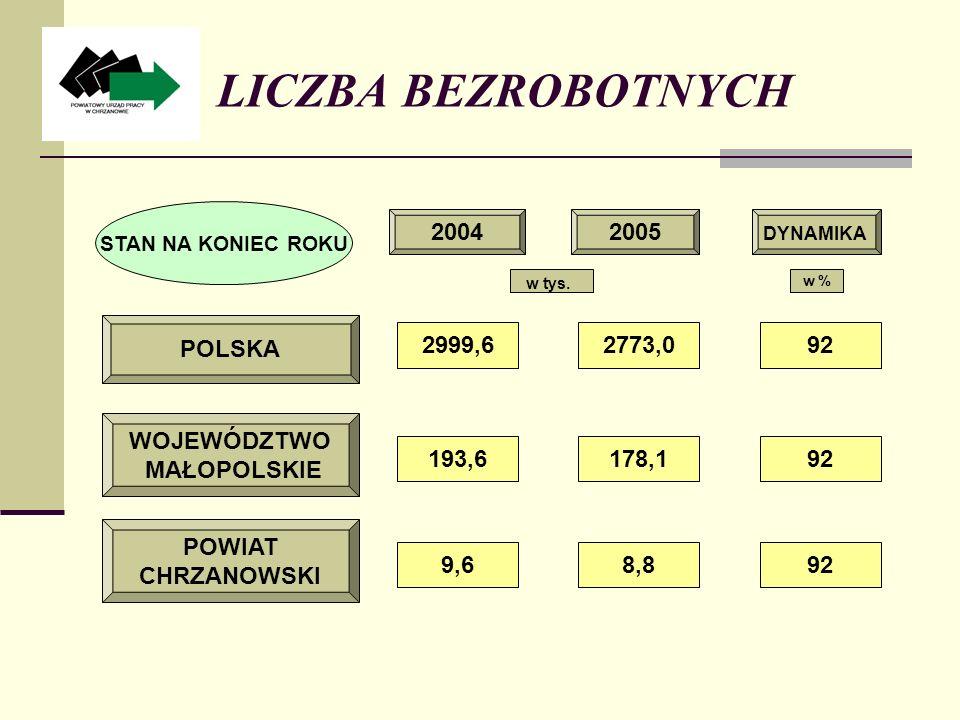 STOPA BEZROBOCIA (w %) 1,5 1,2 1,8