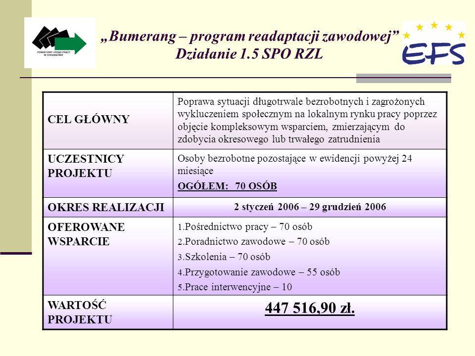 Bumerang – program readaptacji zawodowej Działanie 1.5 SPO RZL CEL GŁÓWNY Poprawa sytuacji długotrwale bezrobotnych i zagrożonych wykluczeniem społecznym na lokalnym rynku pracy poprzez objęcie kompleksowym wsparciem, zmierzającym do zdobycia okresowego lub trwałego zatrudnienia UCZESTNICY PROJEKTU Osoby bezrobotne pozostające w ewidencji powyżej 24 miesiące OGÓŁEM: 70 OSÓB OKRES REALIZACJI 2 styczeń 2006 – 29 grudzień 2006 OFEROWANE WSPARCIE 1.